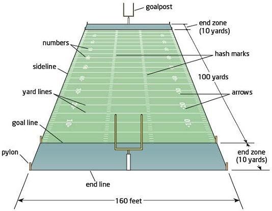 zeigt ein Spielfeld mit Erklärungen