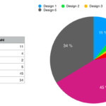 Tabelle und Diagramm zur Abstimmung